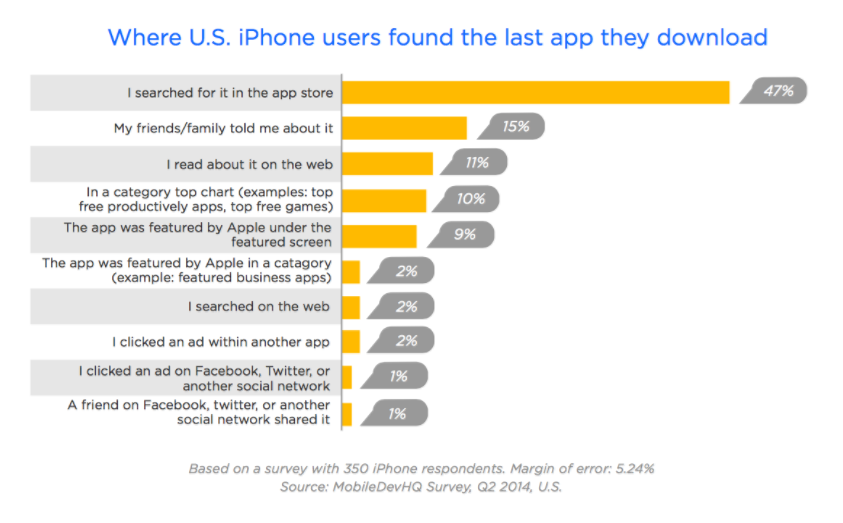 whyt is app store optimisation so important?.png
