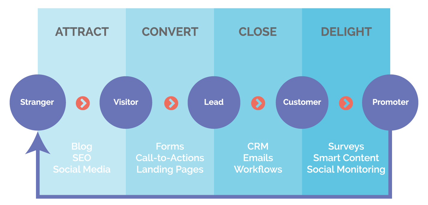 attraction-funnel
