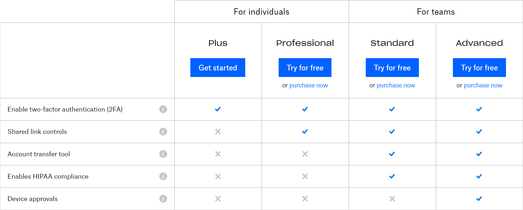 Dropbox pricing