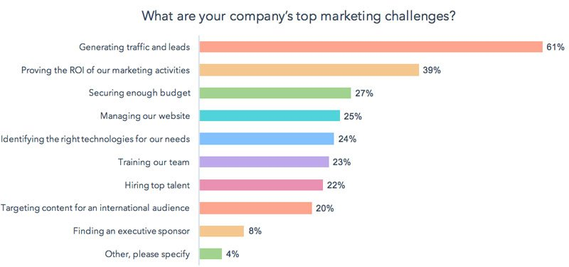 Constant Challenges - Generating Traffic Proving ROI