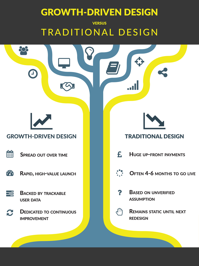 Infographic detailing the positives and negatives of Growth-Driven Design and Traditional design