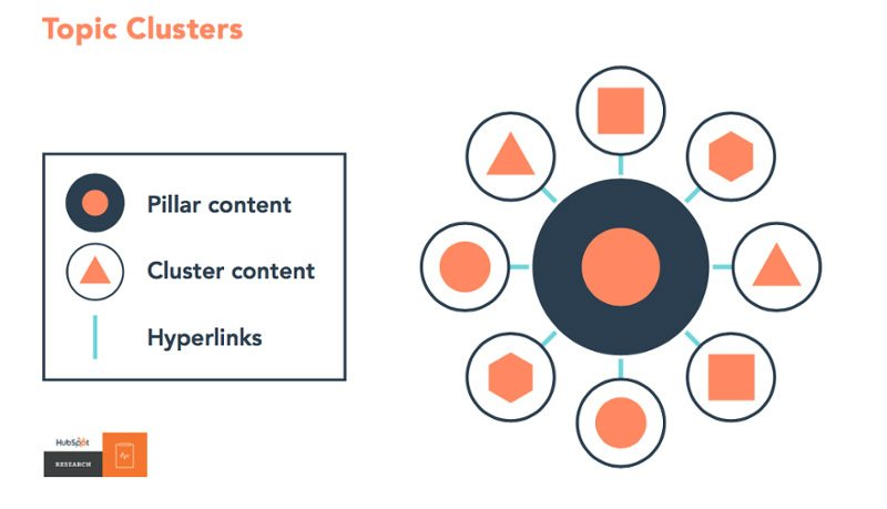 Link Your Cluster Content to Your Pillar Content