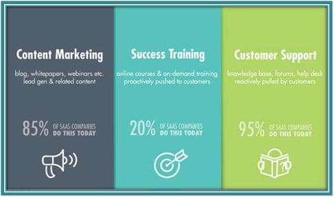 9 Awesome SaaS Marketing Case Studies