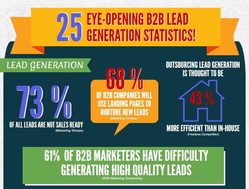 [INFOGRAPHIC] 25 EYE-OPENING B2B LEAD GENERATION STATISTICS