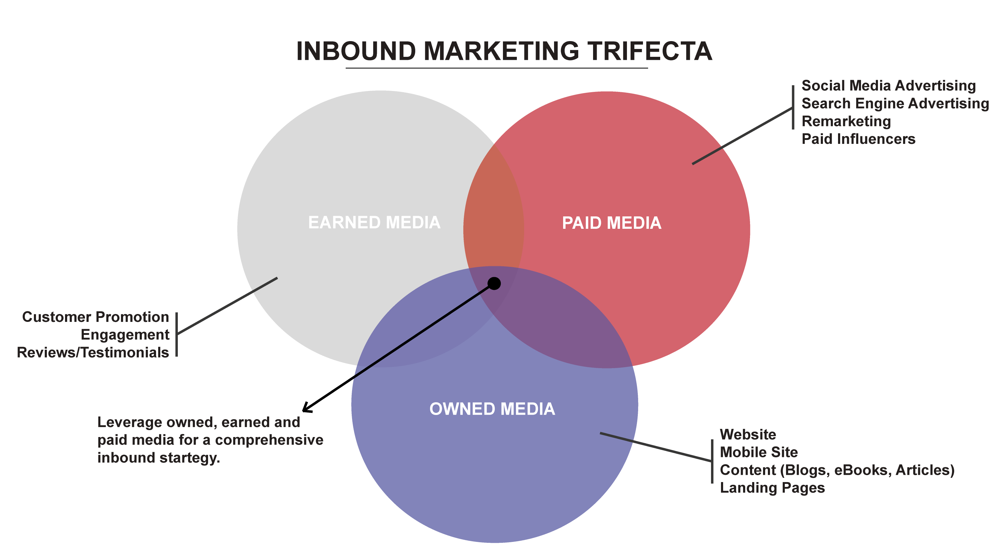 Marketing-Trifecta.png